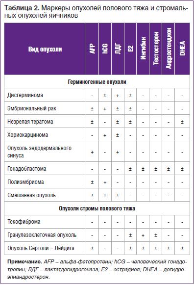 Таблица 2. Маркеры опухолей полового тяжа и стромальных опухолей яичников