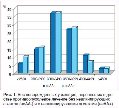 Рис. 1. Вес новорожденных у женщин, перенесших в детстве противоопухолевое лечение без неалкилирующих агентов (неАА-) и с неалкилирующими агентами (неАА+)