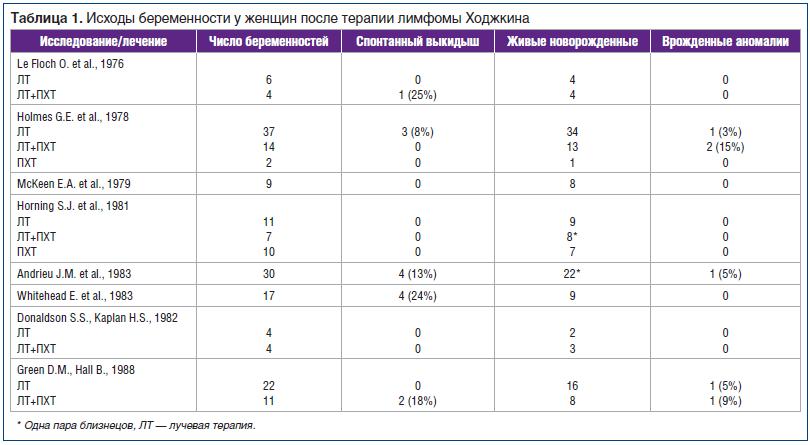 Таблица 1. Исходы беременности у женщин после терапии лимфомы Ходжкина