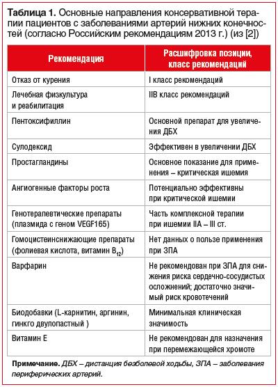 Таблица 1. Основные направления консервативной терапии пациентов с заболеваниями артерий нижних конечностей (согласно Российским рекомендациям 2013 г.) (из [2])