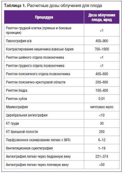 Таблица 1. Расчетные дозы облучения для плода