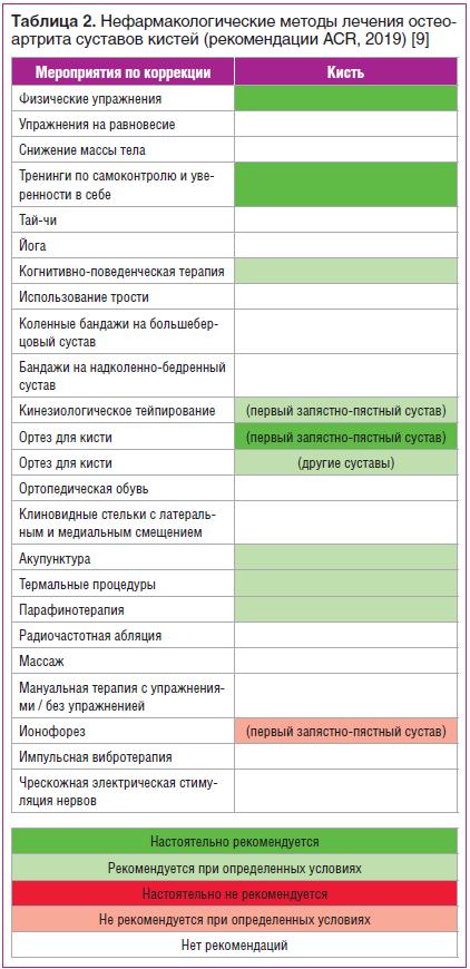 Таблица 2. Нефармакологические методы лечения остеоартрита суставов кистей (рекомендации ACR, 2019) [9]