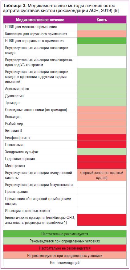 Таблица 3. Медикаментозные методы лечения остеоартрита суставов кистей (рекомендации ACR, 2019) [9]