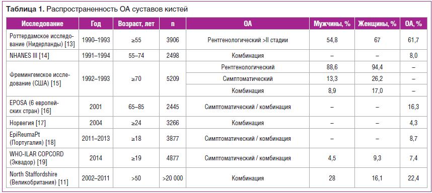 Таблица 1. Распространенность ОА суставов кистей