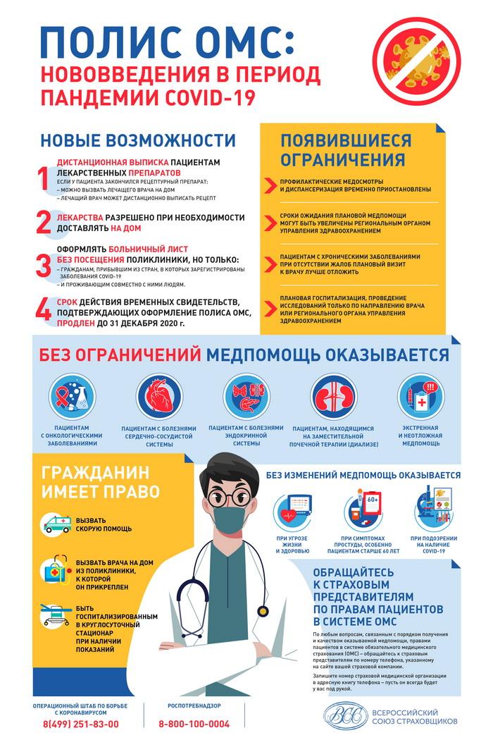 Права на получение медицинской помощи в период пандемии COVID-19