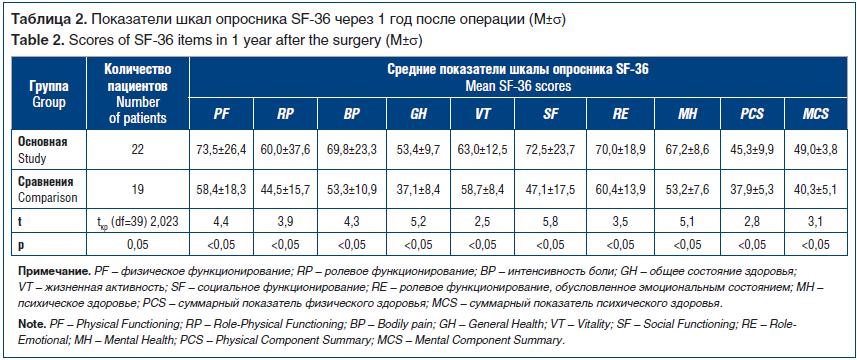 Таблица 2. Показатели шкал опросника SF-36 через 1 год после операции (М±σ) Table 2. Scores of SF-36 items in 1 year after the surgery (М±σ)