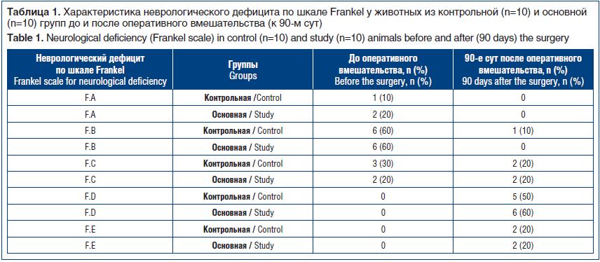 Таблица 1. Характеристика неврологического дефицита по шкале Frankel у животных из контрольной (n=10) и основной (n=10) групп до и после оперативного вмешательства (к 90-м сут) Table 1. Neurological deficiency (Frankel scale) in control (n=10) and study (