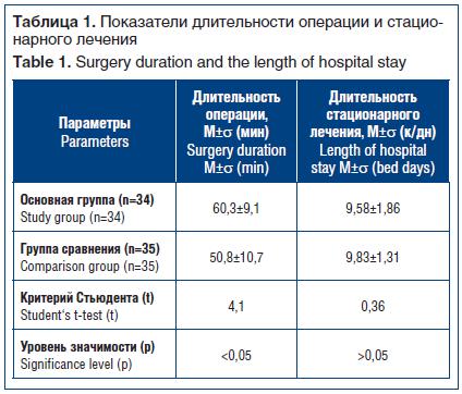 Таблица 1. Показатели длительности операции и стационарного лечения Table 1. Surgery duration and the length of hospital stay