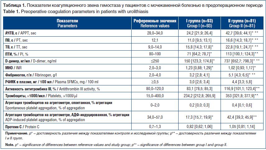 Таблица 1. Показатели коагуляционного звена гемостаза у пациентов с мочекаменной болезнью в предоперационном периоде Table 1. Preoperative coagulation parameters in patients with urolithiasis