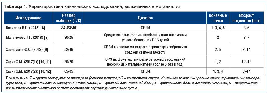 Таблица 1. Характеристики клинических исследований, включенных в метаанализ