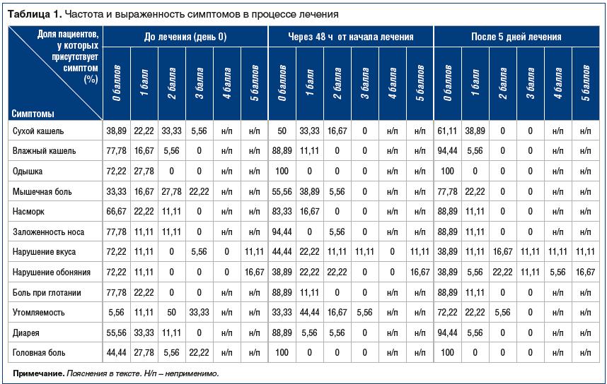 Таблица 1. Частота и выраженность симптомов в процессе лечения