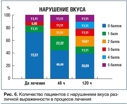 Рис. 6. Количество пациентов с нарушением вкуса различной выраженности в процессе лечения