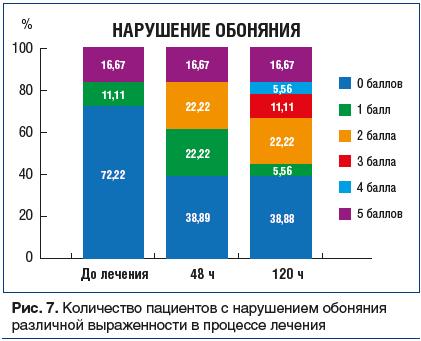 Рис. 7. Количество пациентов с нарушением обоняния различной выраженности в процессе лечения