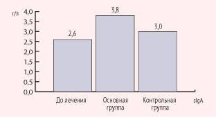 Рисунок 1. Содержание sIgA в СОЖ у больных до и после лечения
