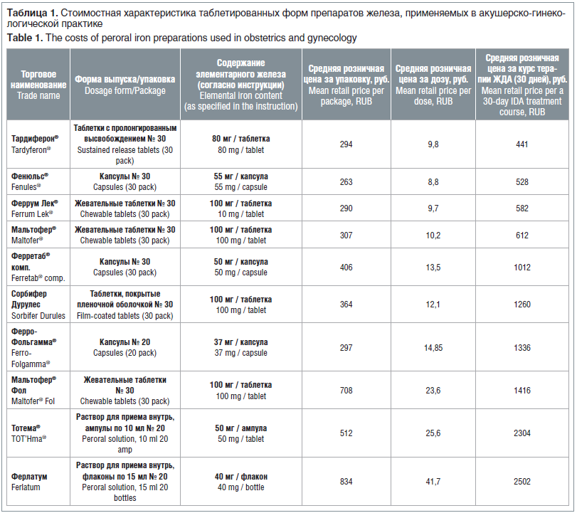 Таблица 1. Стоимостная характеристика таблетированных форм препаратов железа, применяемых в акушерско-гинеко- логической практике Table 1. The costs of peroral iron preparations used in obstetrics and gynecology
