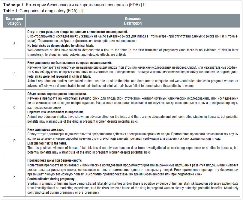 Таблица 1. Категории безопасности лекарственных препаратов (FDA) [1] Table 1. Categories of drug safety (FDA) [1]