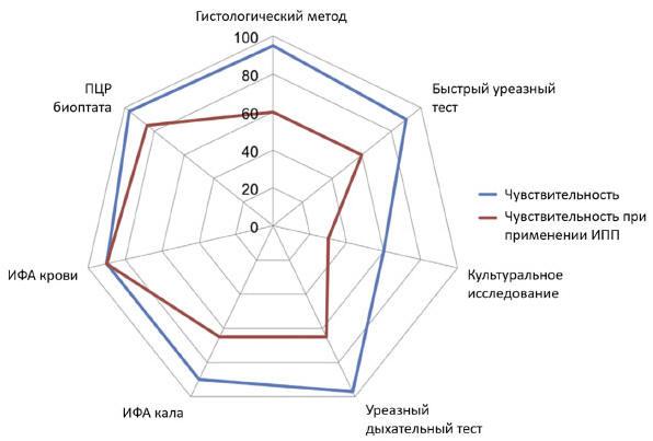 Рис. 1. Применение ИПП и чувствительность диагностики Н. pylori [6]