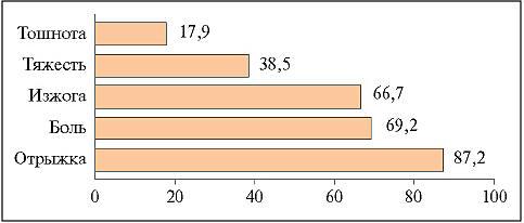 Рис. 1. Структура жалоб со стороны верхних отделов ЖКТ у больных РА с НПВП-гастропатией