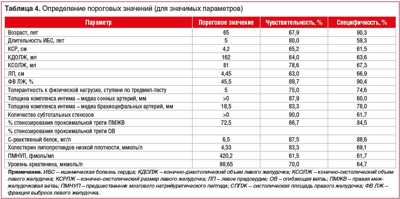 Таблица 4. Определение пороговых значений (для значимых параметров)