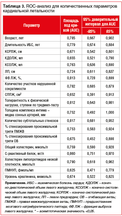 Таблица 3. ROC-анализ для количественных параметров кардиальной летальности