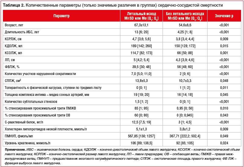Таблица 2. Количественные параметры (только значимые различия в группах) сердечно-сосудистой смертности