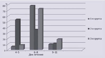 Рис. 2. Влияние терапии на динамику болевого синдрома