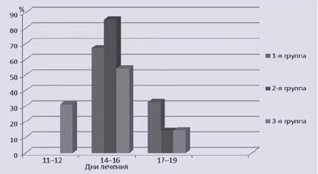 Рис. 3. Динамика исчезновения эндоскопических проявлений