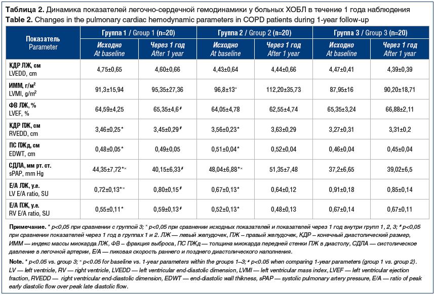 Таблица 2. Динамика показателей легочно-сердечной гемодинамики у больных ХОБЛ в течение 1 года наблюдения Table 2. Changes in the pulmonary cardiac hemodynamic parameters in COPD patients during 1-year follow-up
