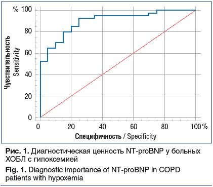 Рис. 1. Диагностическая ценность NT-proBNP у больных ХОБЛ с гипоксемией Fig. 1. Diagnostic importance of NT-proBNP in COPD patients with hypoxemia