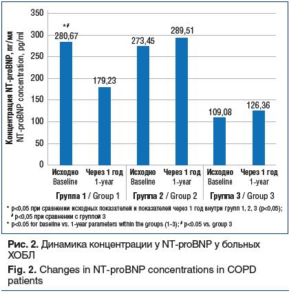 Рис. 2. Динамика концентрации у NT-proBNP у больных ХОБЛ Fig. 2. Changes in NT-proBNP concentrations in COPD patients