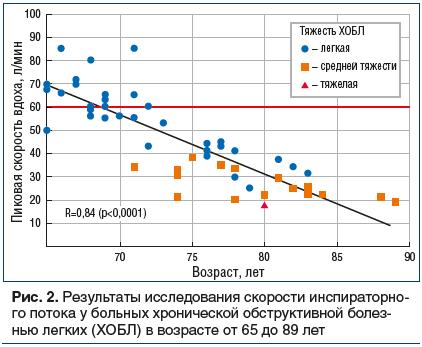 Рис. 2. Результаты исследования скорости инcпираторного потока у больных хронической обструктивной болезнью легких (ХОБЛ) в возрасте от 65 до 89 лет