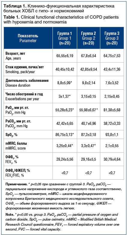 Таблица 1. Клинико-функциональная характеристика больных ХОБЛ с гипо- и нормоксемией Table 1. Clinical functional characteristics of COPD patients with hypoxemia and normoxemia