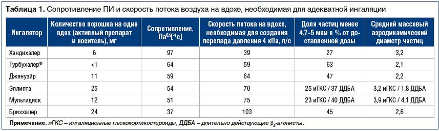 Таблица 1. Сопротивление ПИ и скорость потока воздуха на вдохе, необходимая для адекватной ингаляции
