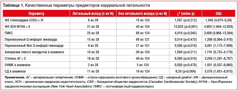 Таблица 1. Качественные параметры предикторов кардиальной летальности