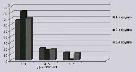 Рис. 1. Исчезновение изжоги в динамике лечения пациентов