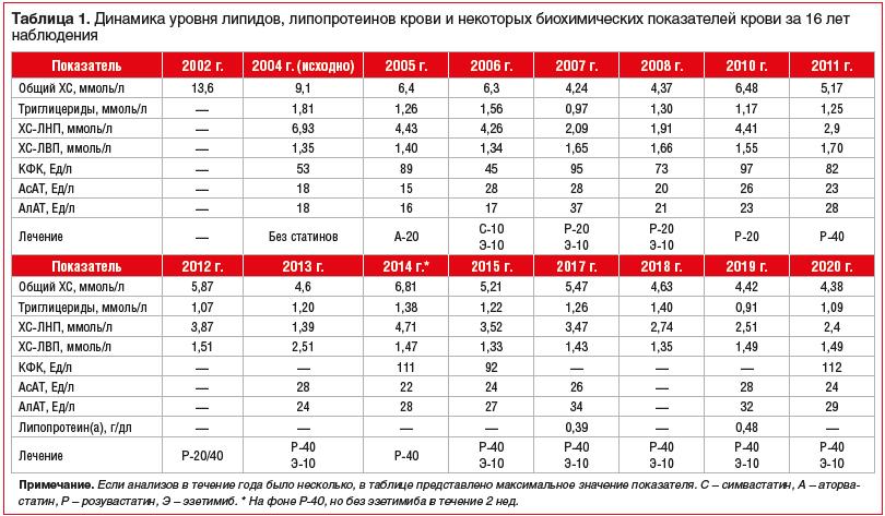 Таблица 1. Динамика уровня липидов, липопротеинов крови и некоторых биохимических показателей крови за 16 лет наблюдения