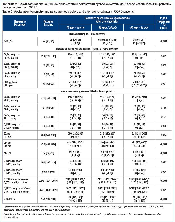 Таблица 2. Результаты аппланационной тонометрии и показатели пульсоксиметрии до и после использования бронхоли- тика у пациентов с ХОБЛ Table 2. Applanation tonometry and pulse oximetry before and after bronchodilator in COPD patients