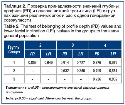 Таблица 2. Проверка принадлежности значений глубины профиля (PD) и наклона нижней трети лица (LFI) в груп- пах женщин различных эпох и рас к одной генеральной совокупности Table 2. The test of belonging of profile depth (PD) values and lower facial inclin