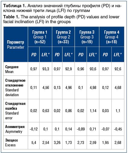 Таблица 1. Анализ значений глубины профиля (PD) и на- клона нижней трети лица (LFI) по группам Table 1. The analysis of profile depth (PD) values and lower facial inclination (LFI) in the groups