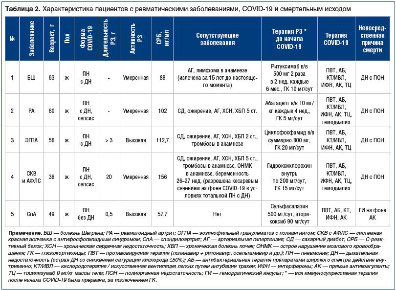 Таблица 2. Характеристика пациентов с ревматическими заболеваниями, COVID-19 и смертельным исходом