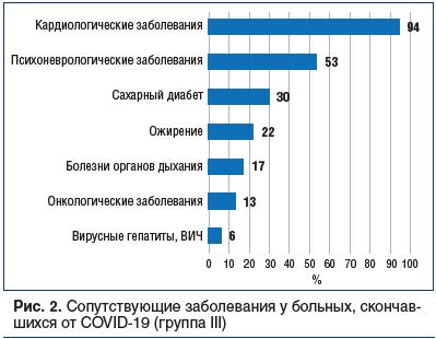 Рис. 2. Сопутствующие заболевания у больных, скончавшихся от COVID-19 (группа III)