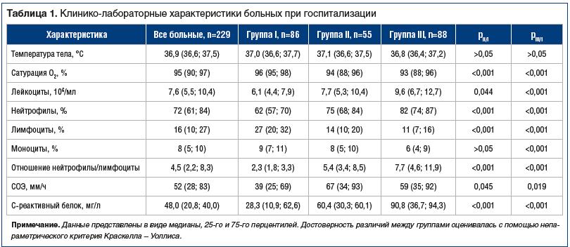 Таблица 1. Клинико-лабораторные характеристики больных при госпитализации