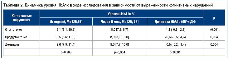 Таблица 2. Динамика уровня HbA1c в ходе исследования в зависимости от выраженности когнитивных нарушений