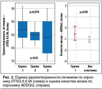 Рис. 2. Оценка удовлетворенности лечением по опроснику DTSQ 9.6.06 (слева) и оценка качества жизни по опроснику ADDQoL (справа)