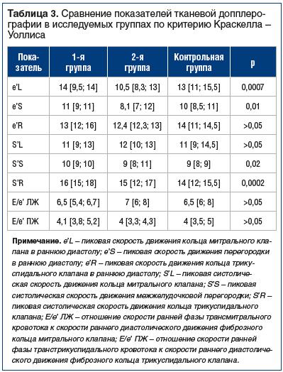 Таблица 3. Сравнение показателей тканевой допплеро- графии в исследуемых группах по критерию Краскелла – Уоллиса