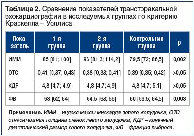 Таблица 2. Сравнение показателей трансторакальной эхокардиографии в исследуемых группах по критерию Краскелла – Уоллиса