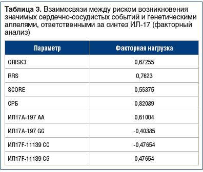 Таблица 3. Взаимосвязи между риском возникновения значимых сердечно-сосудистых событий и генетическими аллелями, ответственными за синтез ИЛ-17 (факторный анализ)
