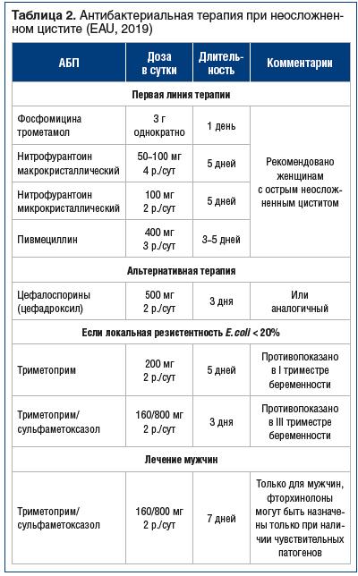 Таблица 2. Антибактериальная терапия при неосложненном цистите (EAU, 2019)