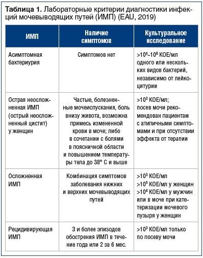 Таблица 1. Лабораторные критерии диагностики инфекций мочевыводящих путей (ИМП) (EAU, 2019)