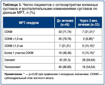 Таблица 3. Число пациентов с остеоартритом коленных суставов и воспалительными изменениями суставов по данным МРТ, n (%)